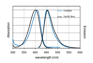 Figure 1. Absorption and emission spectra of CF™405M and Pacific Blue® dye conjugated to goat anti-mouse IgG in PBS.