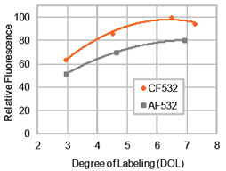Figure 2. Comparison of relative fluorescence of goat anti-mouse IgG antibody labeled with CF532 or Alexa Fluor® 532 at various degrees of labeling (DOL) (number of dye molecules per antibody).
