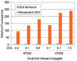 Figure 3. Flow cytometry analysis of Jurkat cells stained with Alexa Fluor® 532 antibody or CF™532 secondary antibody conjugates. Intracellular staining was performed with mouse anti-CD3 antibody followed by goat anti-mouse IgG conjugates. Background was determined by staining with secondary antibody (2nd Ab) alone. Fluorescence was analyzed on a BD FACSCalibur flow cytometer in the FL2 channel. The bars represent the relative fluorescence of the geometric means of the population of cells.