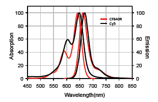 Figure 1. Absorption and emission spectra of CF™640R and Cy®5 conjugated to goat anti-mouse IgG in PBS.