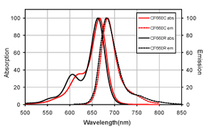 Figure 1. Absorption and emission spectra of CF™660C and CF™660R conjugated to goat anti-mouse IgG, respectively, in PBS.
