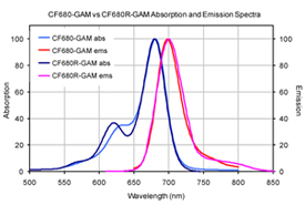 Figure 1. Absorption and emission spectra of CF™680 and CF™680R conjugated to goat anti-mouse IgG, respectively, in PBS.