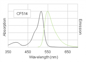 Figure 1: Absorption and emission spectra of CF514 goat anti-mouse conjugate in PBS.