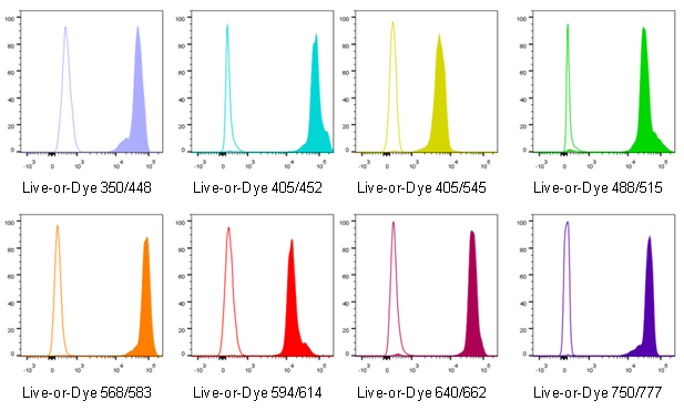Live-or-Dye™ Fixable Viability Stains histograms