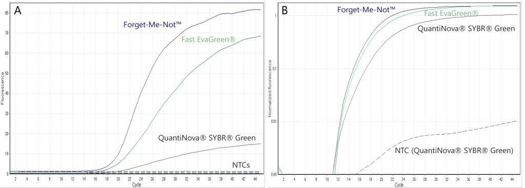 FMN, Fast EG, QuanitNova comparison