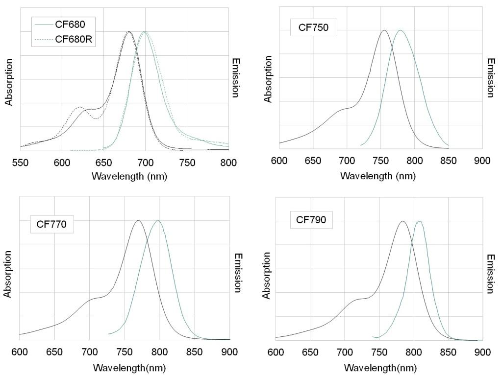 NIR CF dyes spectra