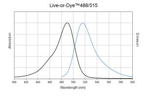 488-515_LoD_spectra