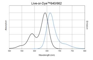 640-662_LoD_spectra