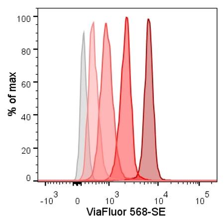 ViaFluor 568