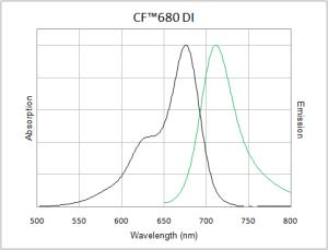 CF680 DI Hydrazide