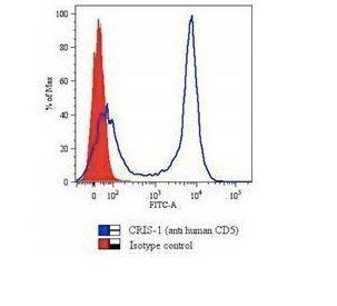 Monoclonal anti CD5 (Cris 1)
