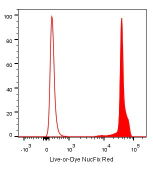 Live-or-Dye NucFix Red Staining Kit