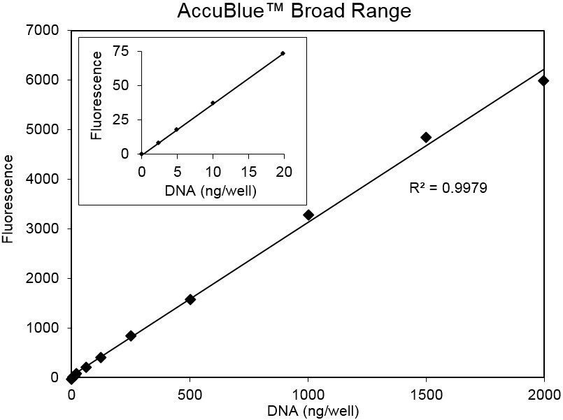 Two-fold dilutions of calf thymus DNA were assayed using AccuBlue or Quant-iT Broad Range assay kits.