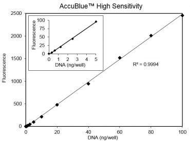 Standard curve of calf thymus DNA assayed using the AccuBlue High Sensitivity Kit