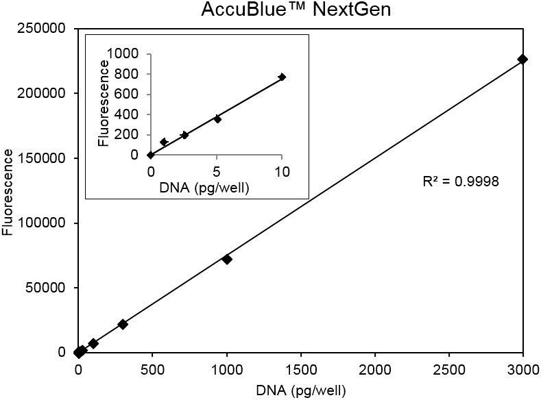 Standard curve of calf thymus DNA assayed using the AccuBlue NextGen Kit