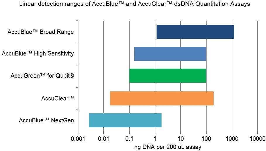 Linear detection ranges of Biotium dsDNA Quantitation Assays