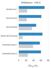 rna and dna extraction kits comparison