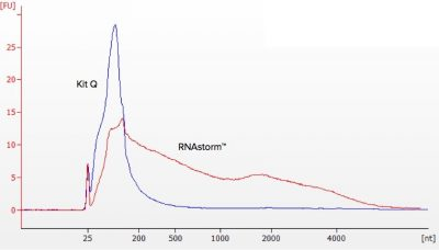 RNA extraction integrity
