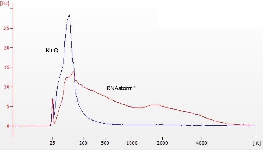 RNA & DNA EXTRACTION KITS