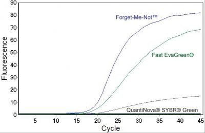 qPCR reactions comparison Evagreen vs. QuantiNova SYBR® Green