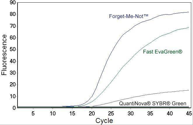 qPCR reactions comparison Evagreen vs. QuantiNova SYBR® Green