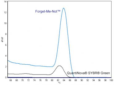 Melt curve analysis of a GAPDH qPCR product