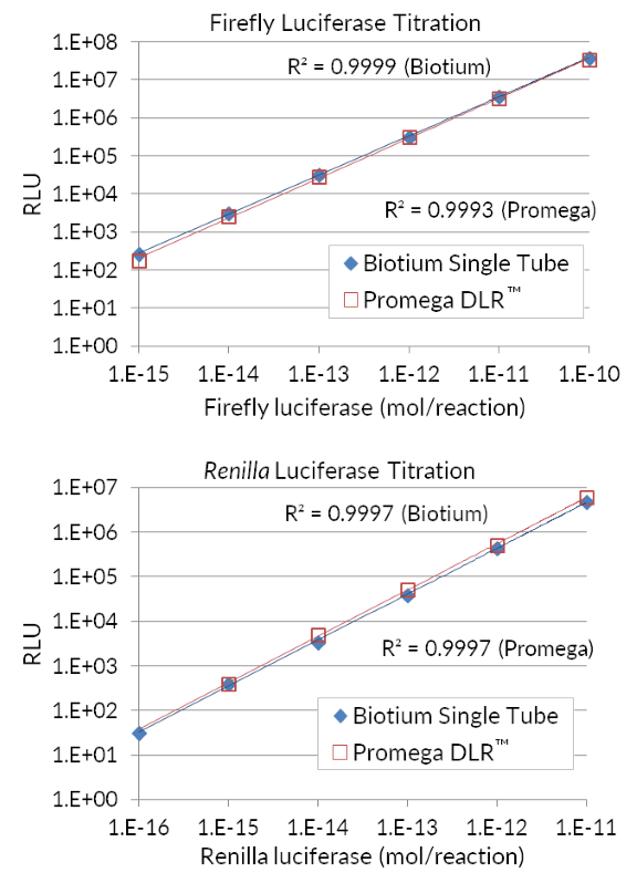 Firefly & Renilla Single Tube Assay vs. Promega Dual Luciferase® Reporter Assay System