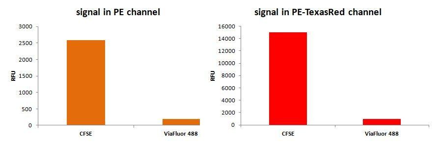 signal in pe channel viafluor vs cfse