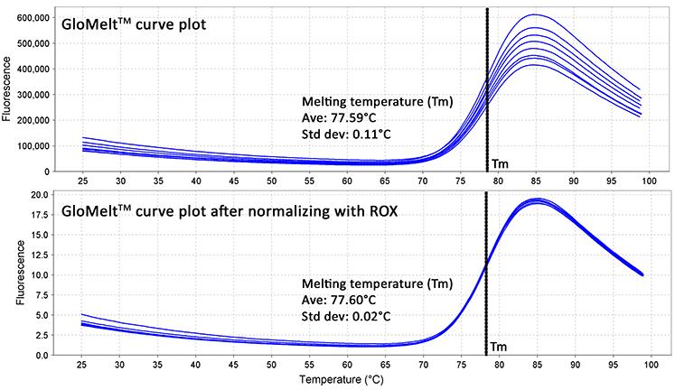 Glomelt Thermal Shift Protein Stability Kit Biotium