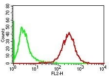 Flow Cytometry of human Adipophilin on PBMC. Green: Isotype Control; Red: Adipophilin Monoclonal Antibody (ADFP/1365).