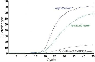 Forget-Me-Not™ EvaGreen® qPCR Master Mix (Low ROX or High ROX)